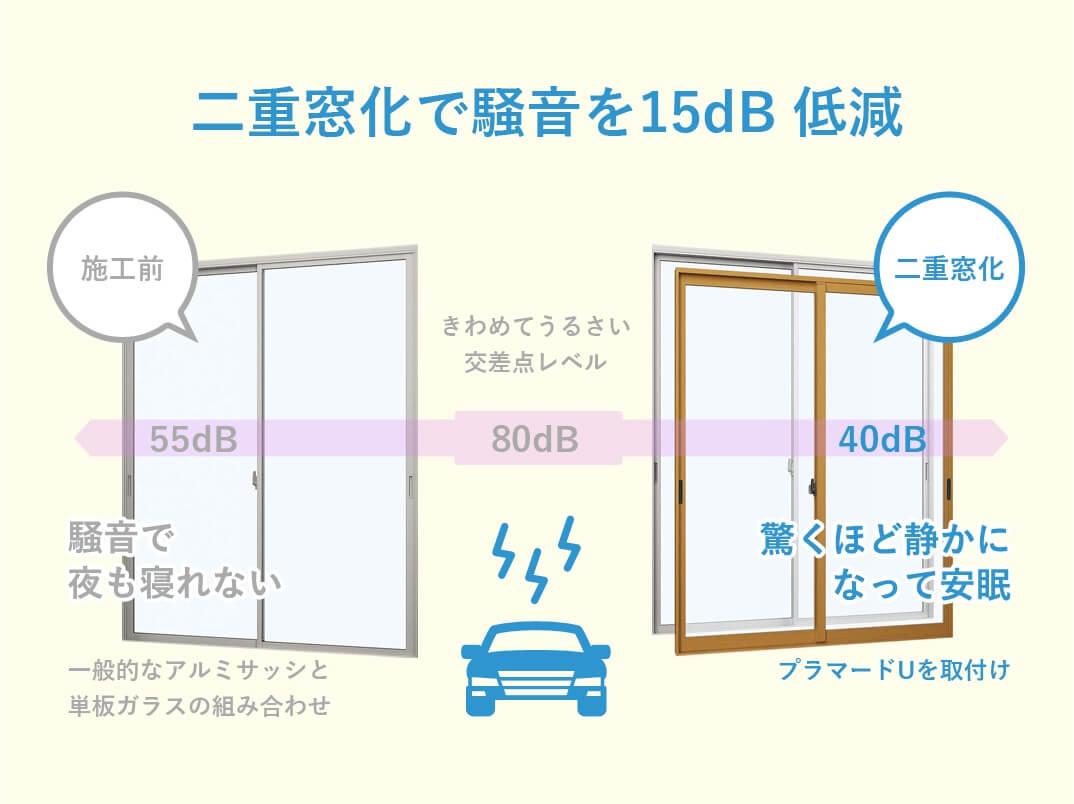 プラマードU 二重窓化で騒音を15dB 低減